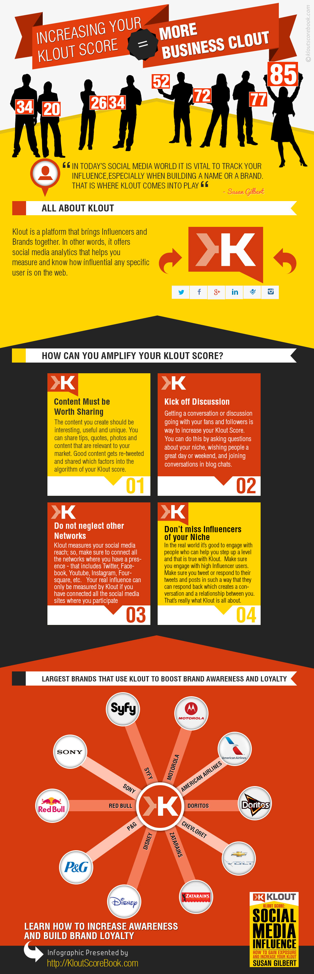 How to Increase Your Klout Score [Infographic] - JohnEEngle.com
