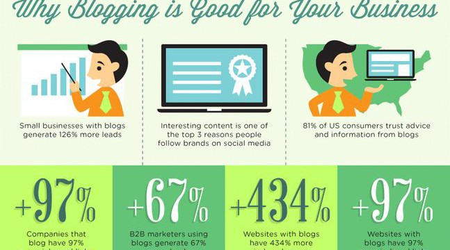 Blogging – a Powerful Method To Market Your Business and Increase Your Cash Flow [Infographic]
