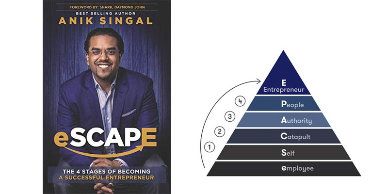 Escape Pyramid 4 Stages Successful Entrepreneur