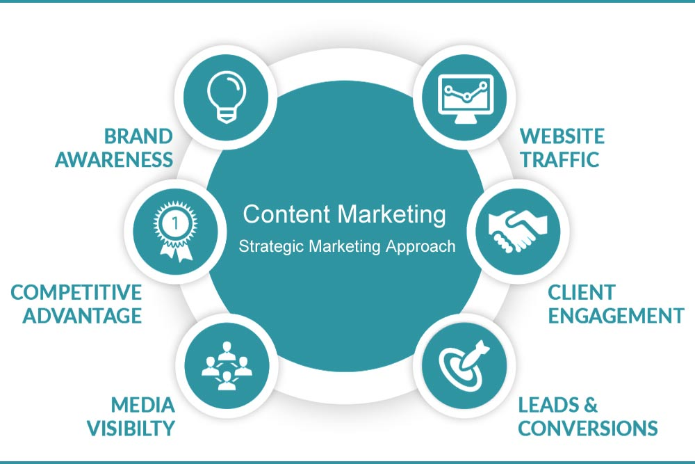 Content Marketing - Strategic Marketing Approach